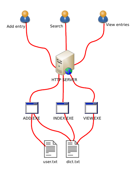 imo-zone.ro   Web Test